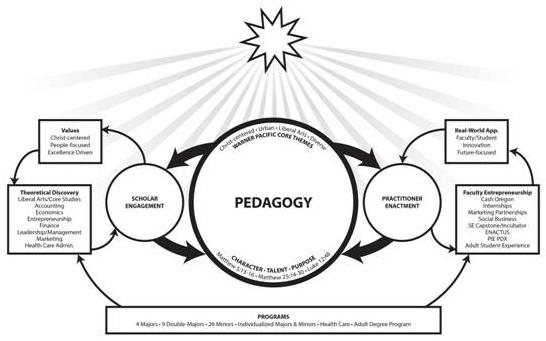 Department of Business Pedagogy illustration