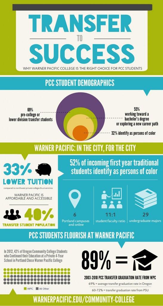 Lane Community College Graphic Design Degree