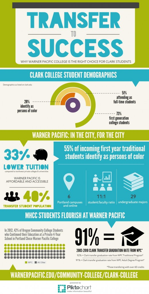 Clark College students transferring to Warner Pacific succeed