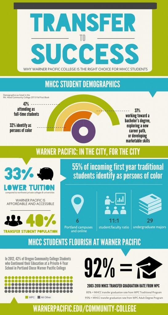 Transfer Success MHCC 2014 infographic