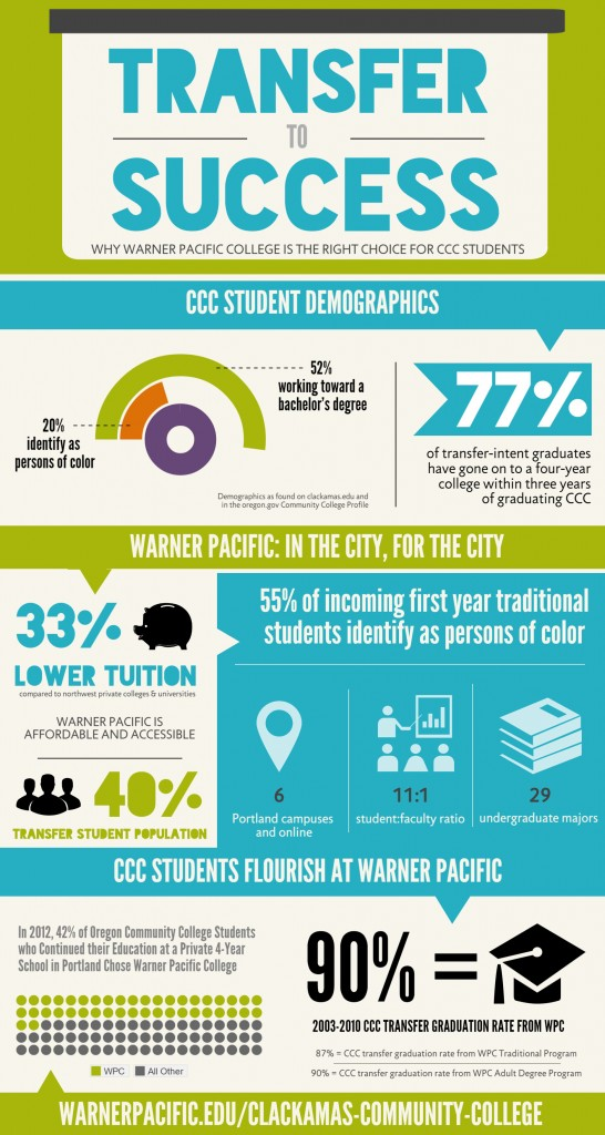 Warner Pacific and Clackamas Community College transfer information.