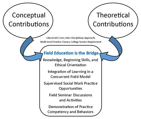 Warner Pacific Social Work Program education graph